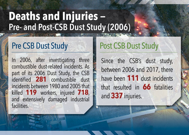 Combustible_Dust_Incident_Data