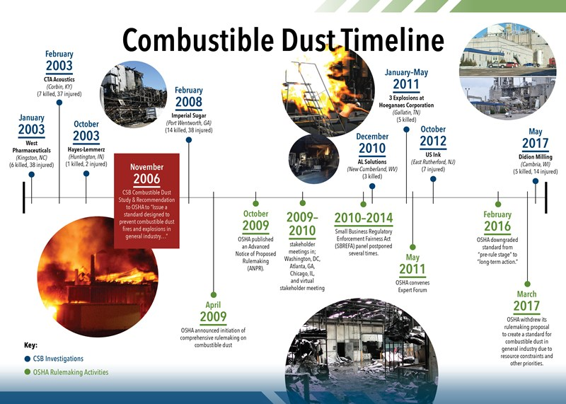 Combustible_Dust_Timeline